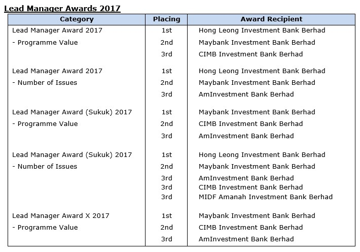 Aminvestment bank berhad rating sm forex exchange