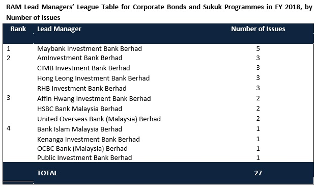 Malaysia's best financial institutions and corporates